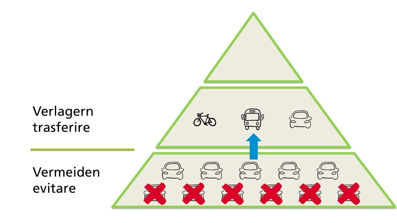 Piramide_mobilita_sostenibile__3_.JPG