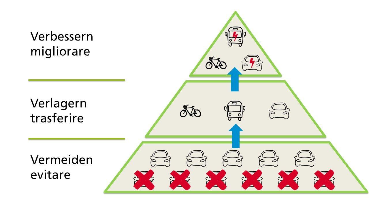 Piramide_mobilita_sostenibile__4_.JPG